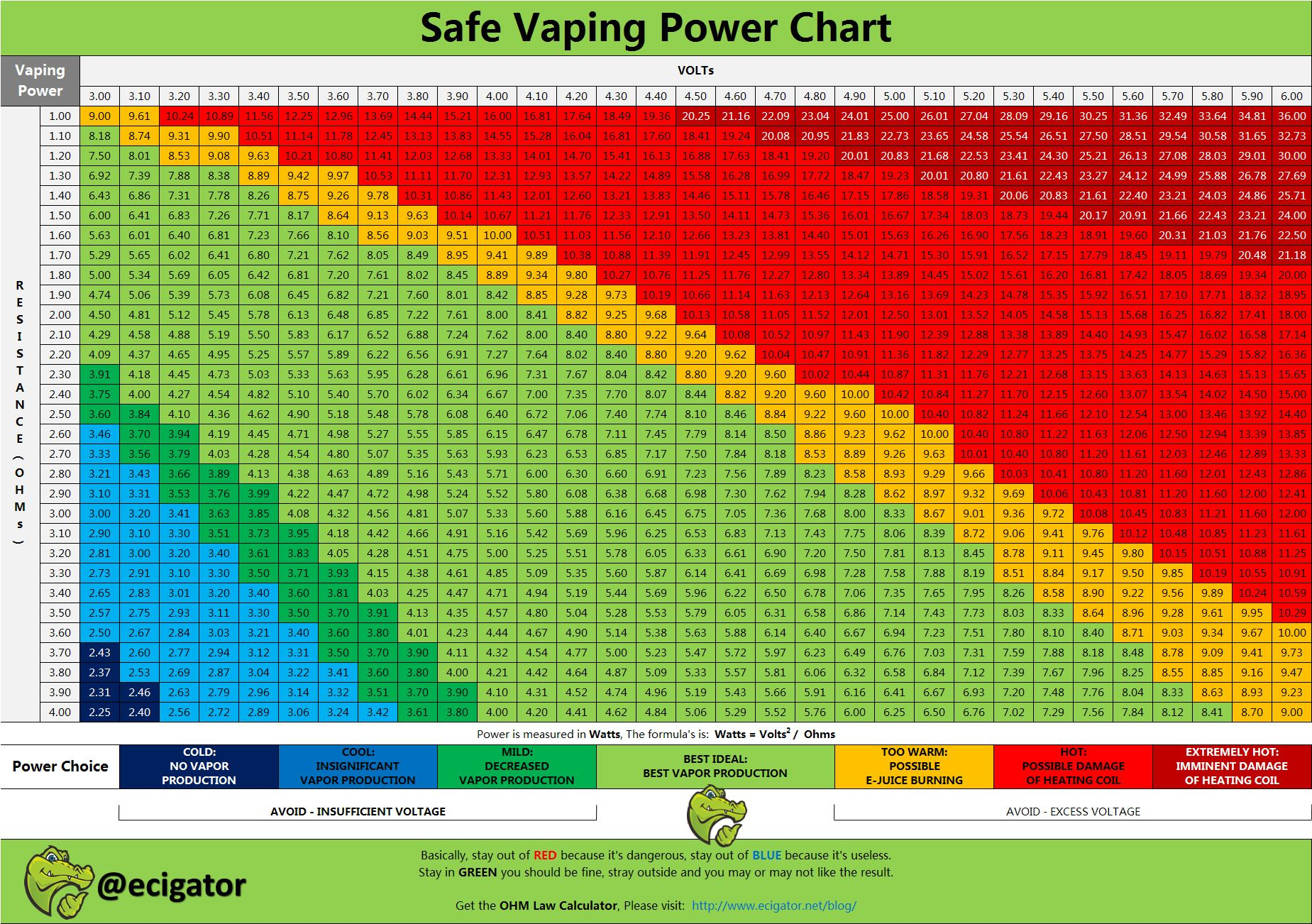 Significance of variable voltage and vaping power chartmodern electronic cigarettes come with many features one these is also ohm   law for vapers chart keep calm pe on rh pinterest