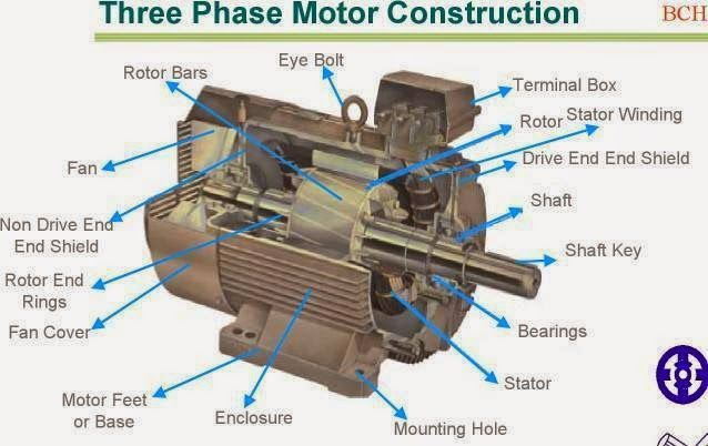 Three Phase Motor Construction