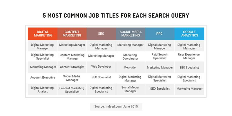 Inside The Current Inbound Job Market New Data On Today S Hottest Roles Responsibilities Marketing Jobs Inbound Marketing Social Media Marketing Jobs
