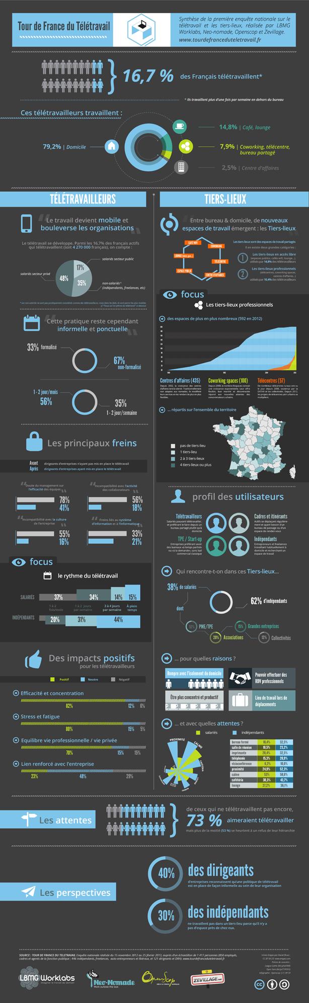 infographie  t u00e9l u00e9travail  coworking et tiers