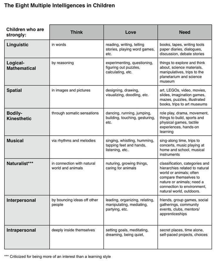 Eight Multiple Intelligences Chart