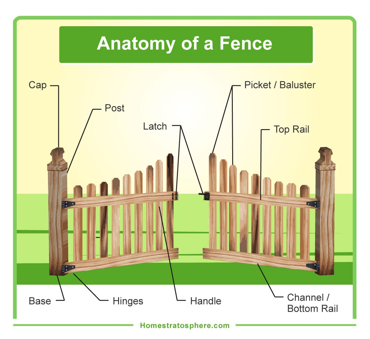 Diagram Showing The Different Parts Of A Wooden Fence And Gate Wooden Fence Fence Chain Link Fence