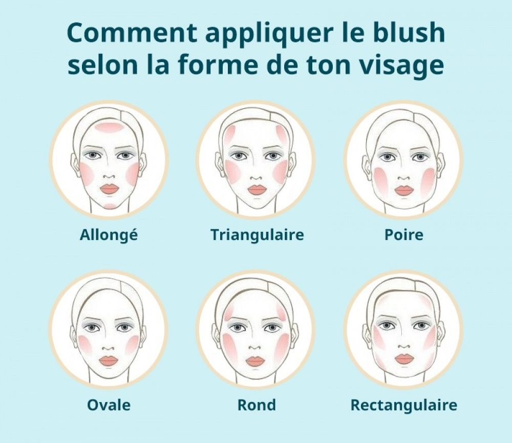 comment appliquer le blush selon la forme de son visage thebeautyhours the beauty secrets. Black Bedroom Furniture Sets. Home Design Ideas