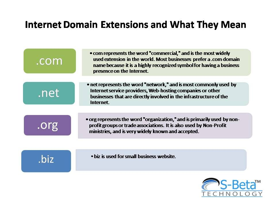 Internet Domain Extensions And Their Meanings Website Design Company Web Design Services Website Design