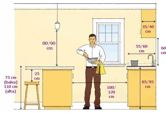 Medidas importantes na cozinha | Cocinas, Interiores y Planos