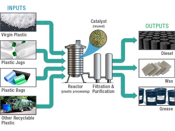 Turning plastic waste into oil: Catalysis turns persistent
