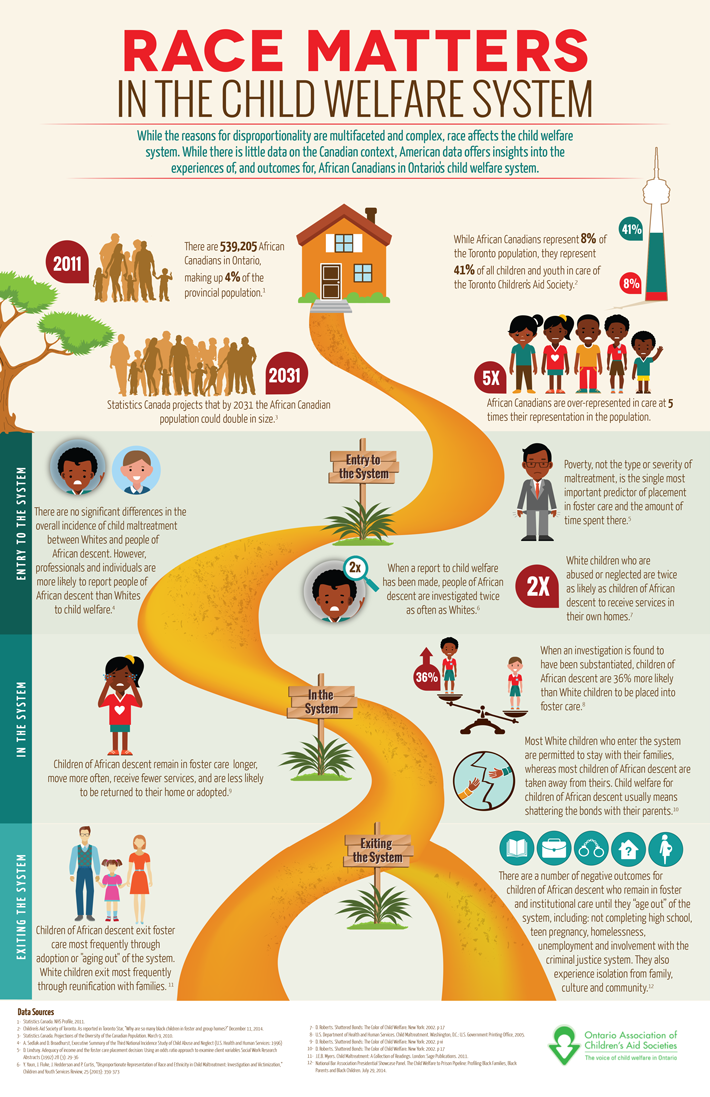 This Infographic Summarizes Some Of The Research Into Racial Disproportionality And Dispar Child Welfare Social Work Social Work Quotes Educational Infographic