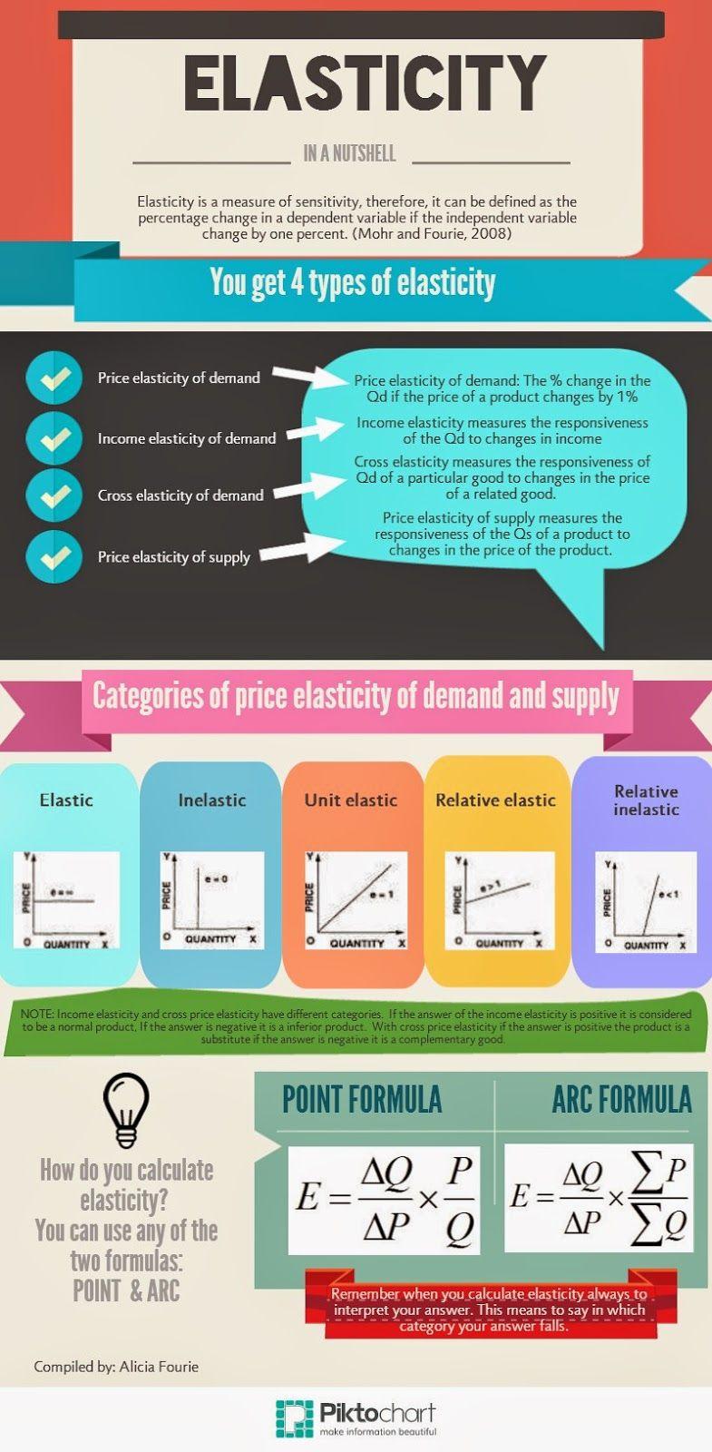 Flipping Economics Elasticity Infographic Economics