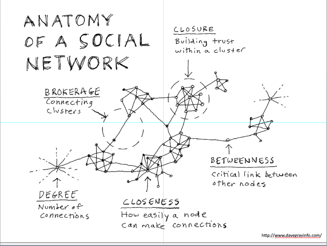 Social Networks Anatomy And Group