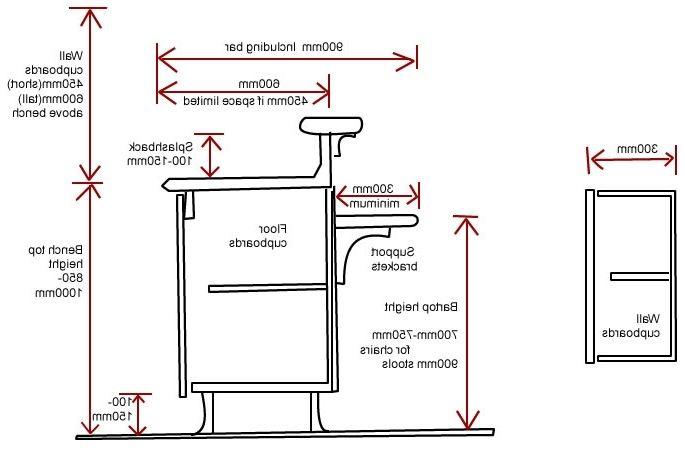 Measuring Depth Of Kitchen Sink Kitchen Cabinets Measurements Kitchen Cabinets Kickboard Finish Kitchen Cabinets