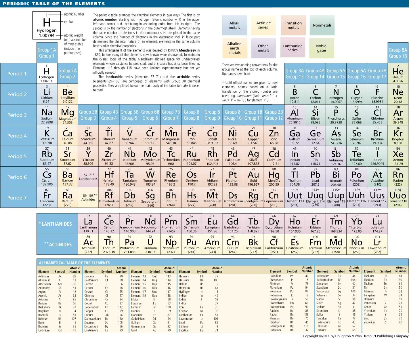 Periodic table of elements definition remoultai pinterest periodic table of elements definition chemistry mottcountle urtaz Gallery