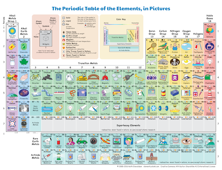Illustrated periodic table shows how elements are part of everyday illustrated periodic table shows how elements are part of everyday life urtaz Image collections