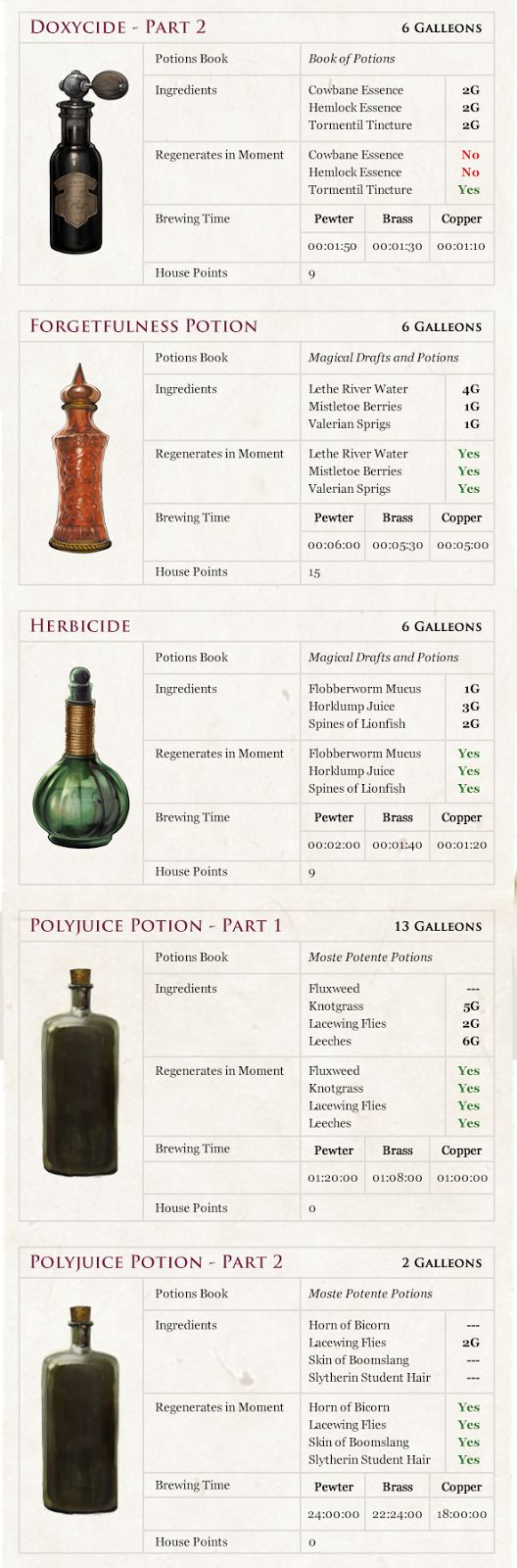 A Pottermore Guide to Potions Class: Potion Fact Sheet Part 2 of 3