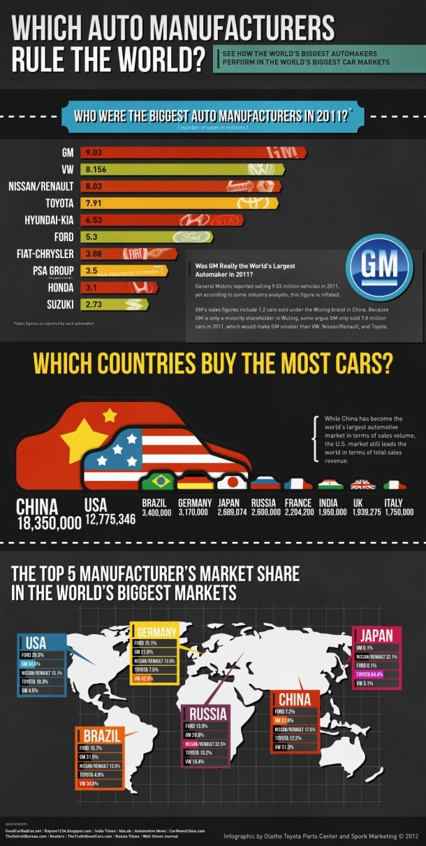 World Auto Sales >> Which Auto Manufacturers Run The World Automotive Sales