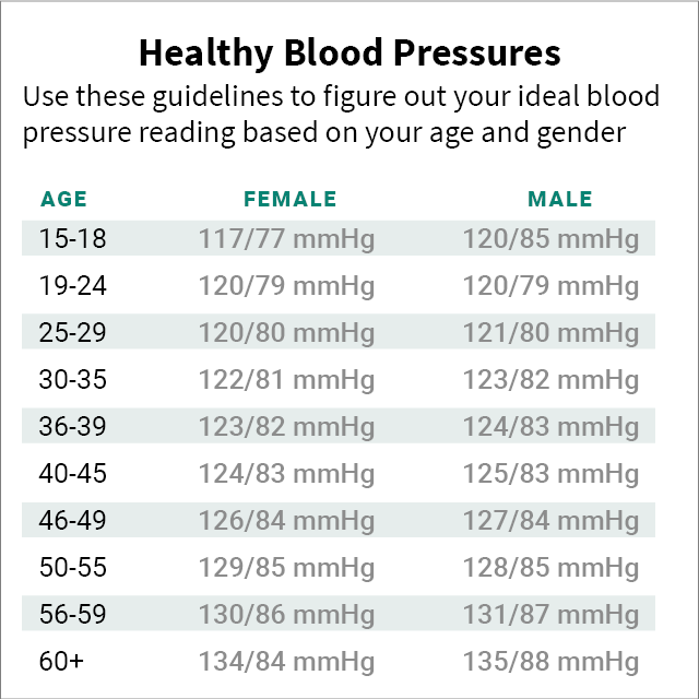 Stress Test Blood Pressure Readings: Blood Pressure Chart & Numbers (Normal Range, Systolic