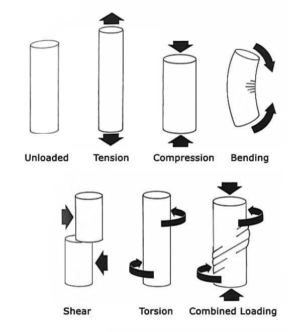 Types of loading. Follow us for more ( @MechHome.ir