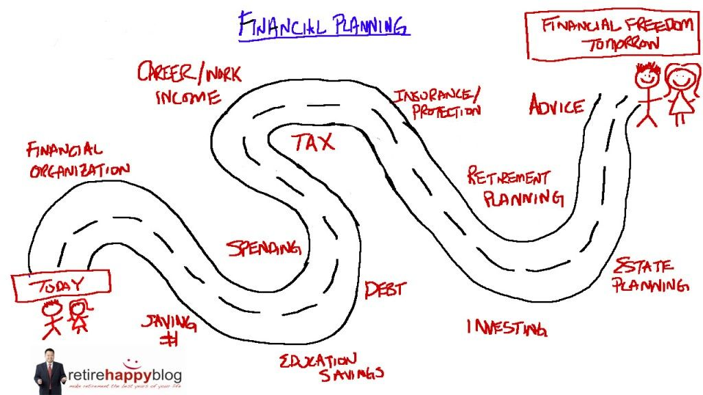 Financial planning is a road mapretirehappyblogca – Planning Roadmap