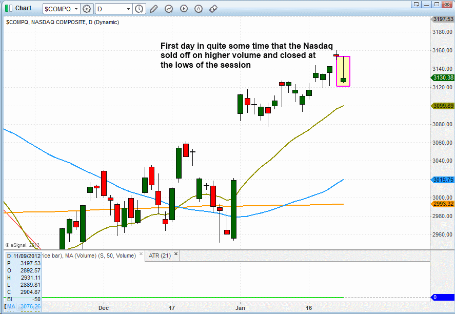 Are stocks setting up for a nearterm technical pullback