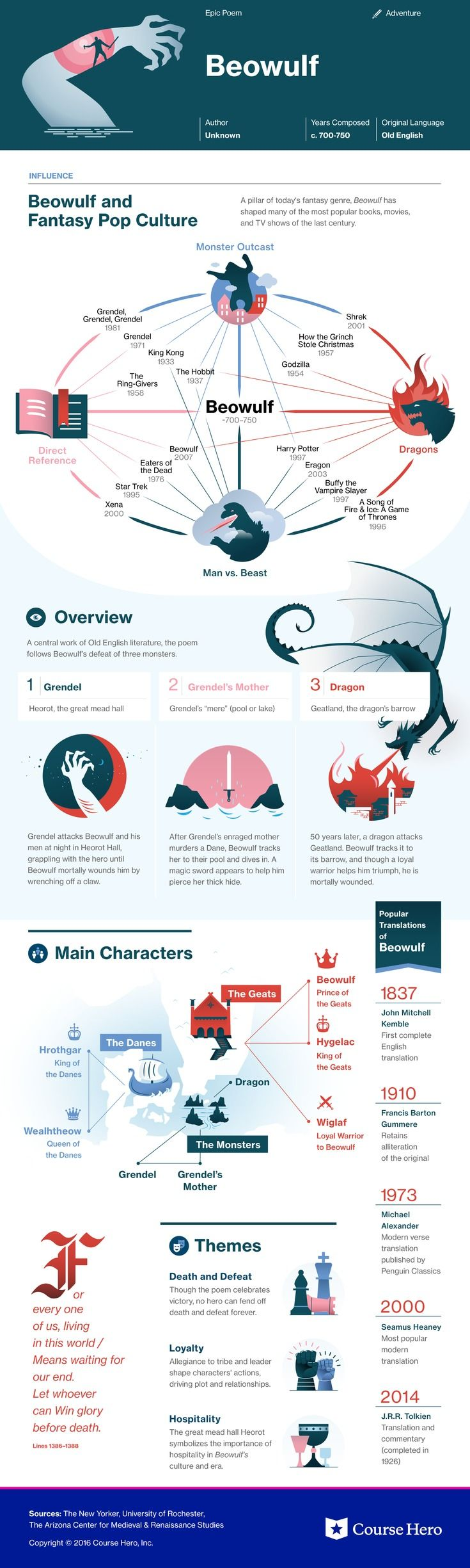Beowulf Infographic | Literatura, Libros y Lectura