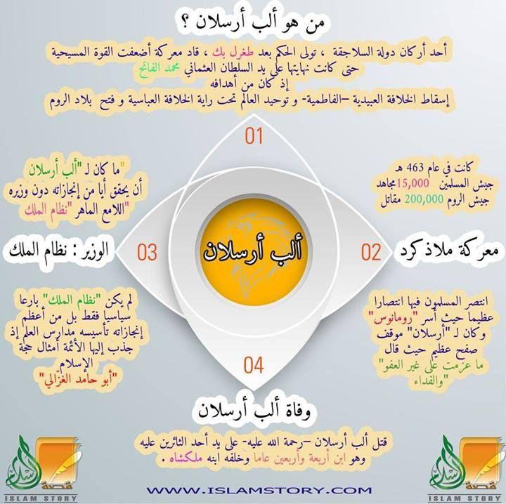 إنفوجرافيك من هو ألب أرسلان موقع قصة الإسلام إشراف د راغب السرجاني Infographic Ssl Places To Visit