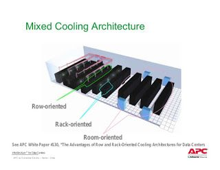 Inrack And Inrow Cooling For Data Center Data Center Air