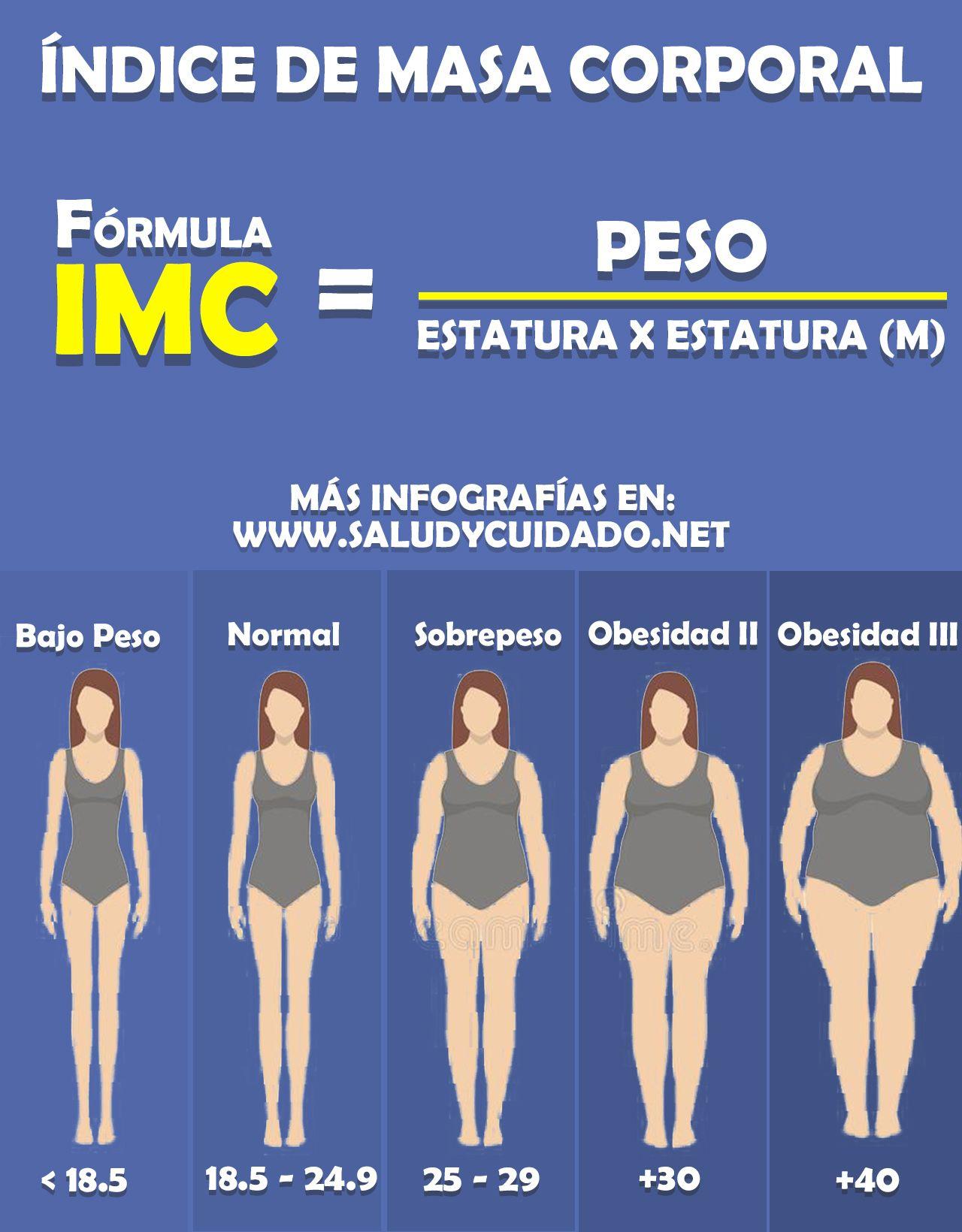 indice de peso altura