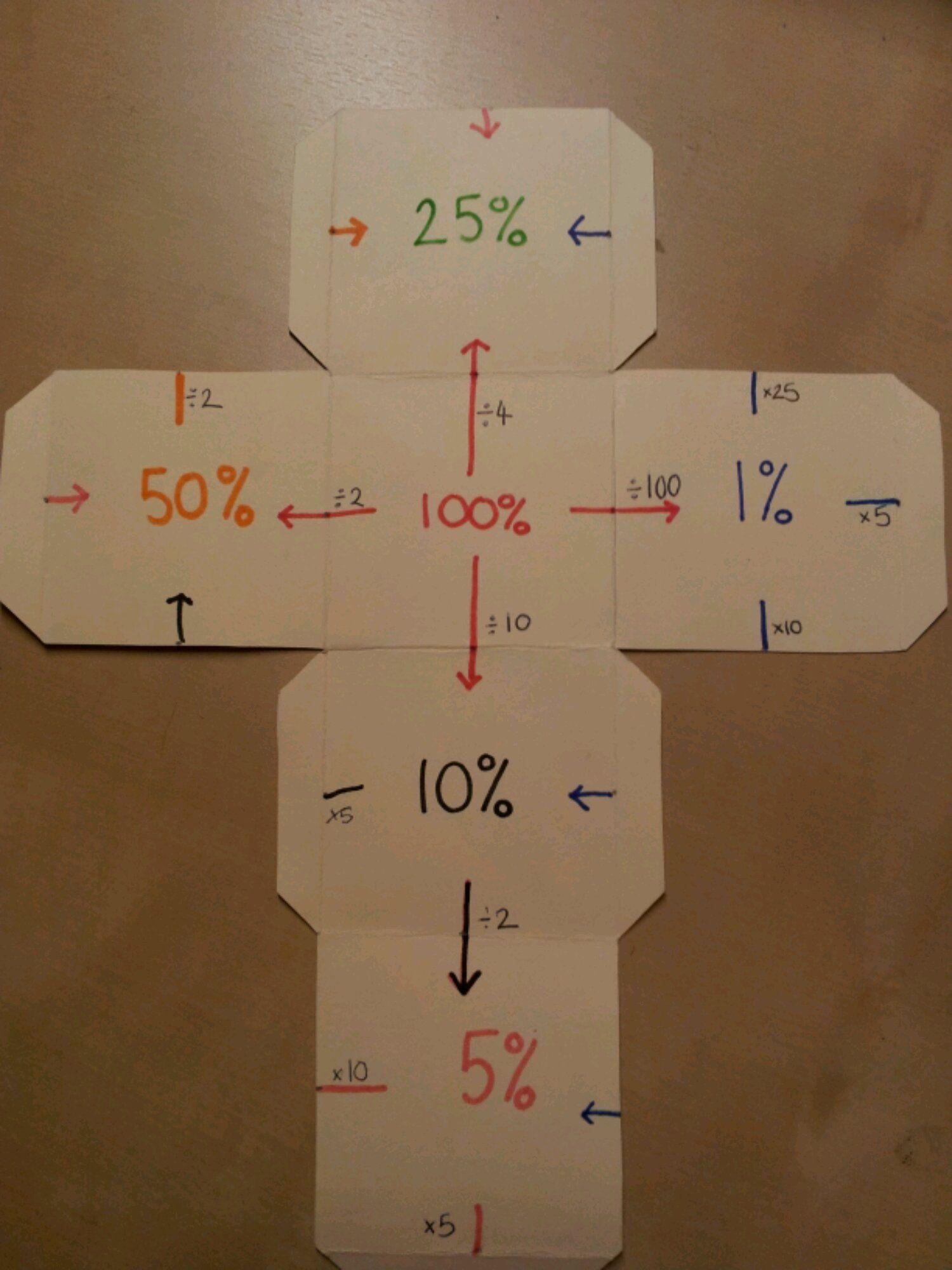 Percentages Cube