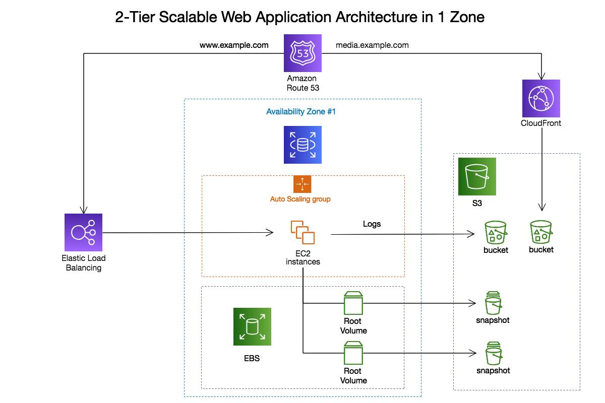 The 26 Best Network Architecture Diagram Tool Technique Bookingritzcarlton Info Diagram Architecture Diagram Architecture Presentation
