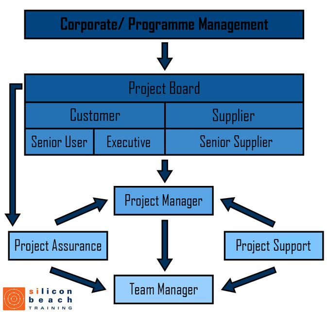 Prince2 Project Management Team Structure Project