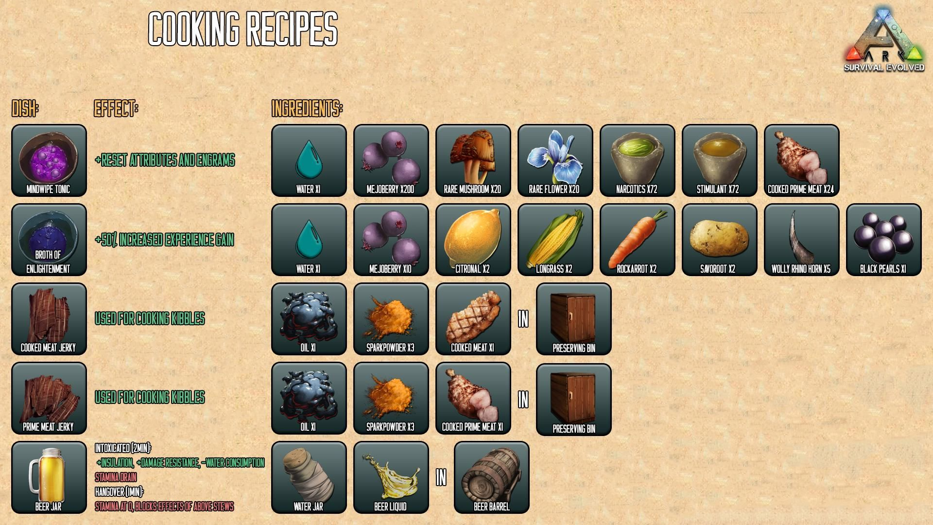 Ark Survival Evolved Guide For Beginners Maps Dinos Cooking Engrams Recipes Ark Survival Evolved Bases Ark Survival Evolved Tips Ark Recipes As of release, the otter can only be found on two of the four maps: ark survival evolved tips ark recipes