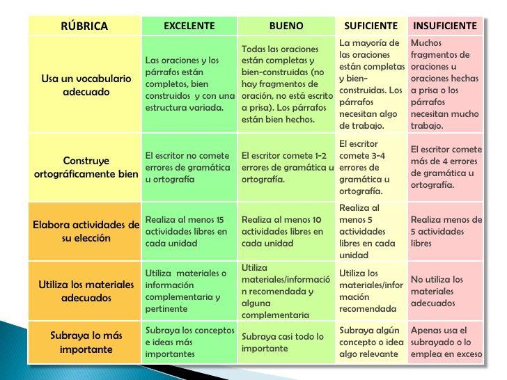 RÚBRICA EXCELENTE BUENO SUFICIENTE INSUFICIENTE ...   Evaluación ...