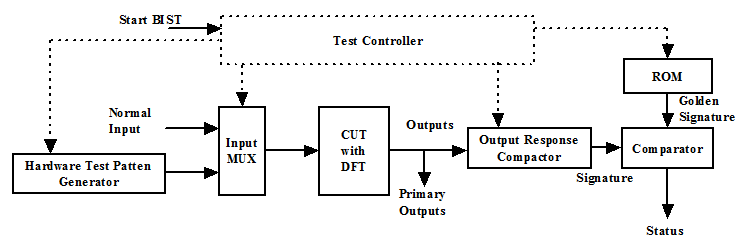 Latest Vlsi Research Vlsi Updates Vlsi Training Role Of Built In Self Test Bist In Fault Detect Signature Generator Test Self