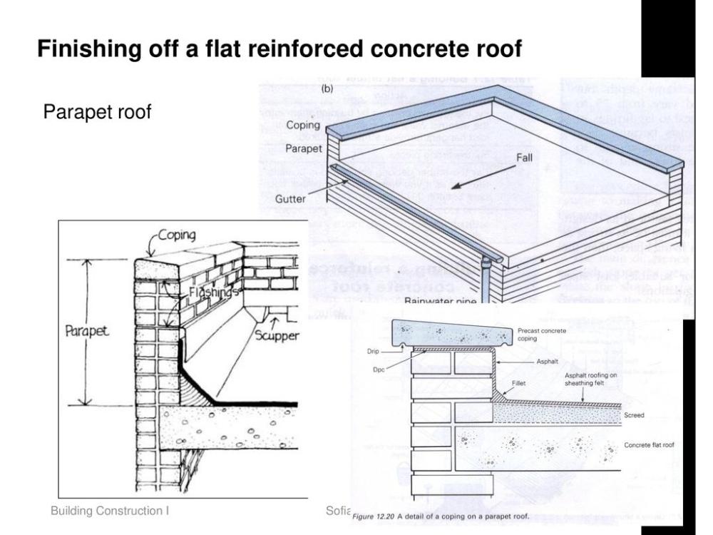 Parapet Roof Plan Roof Construction Flat Roof Construction Flat Roof
