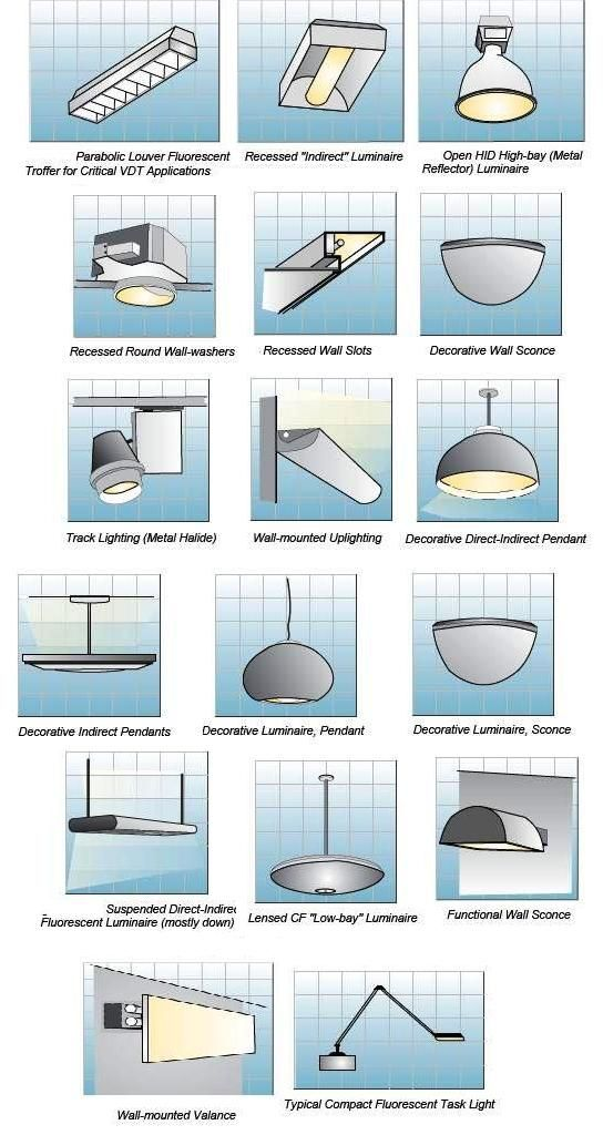 Indoor lighting fixtures classifications part two for What are the different types of interior design styles