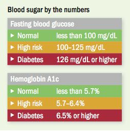 what is fasting blood sugar supposed to be