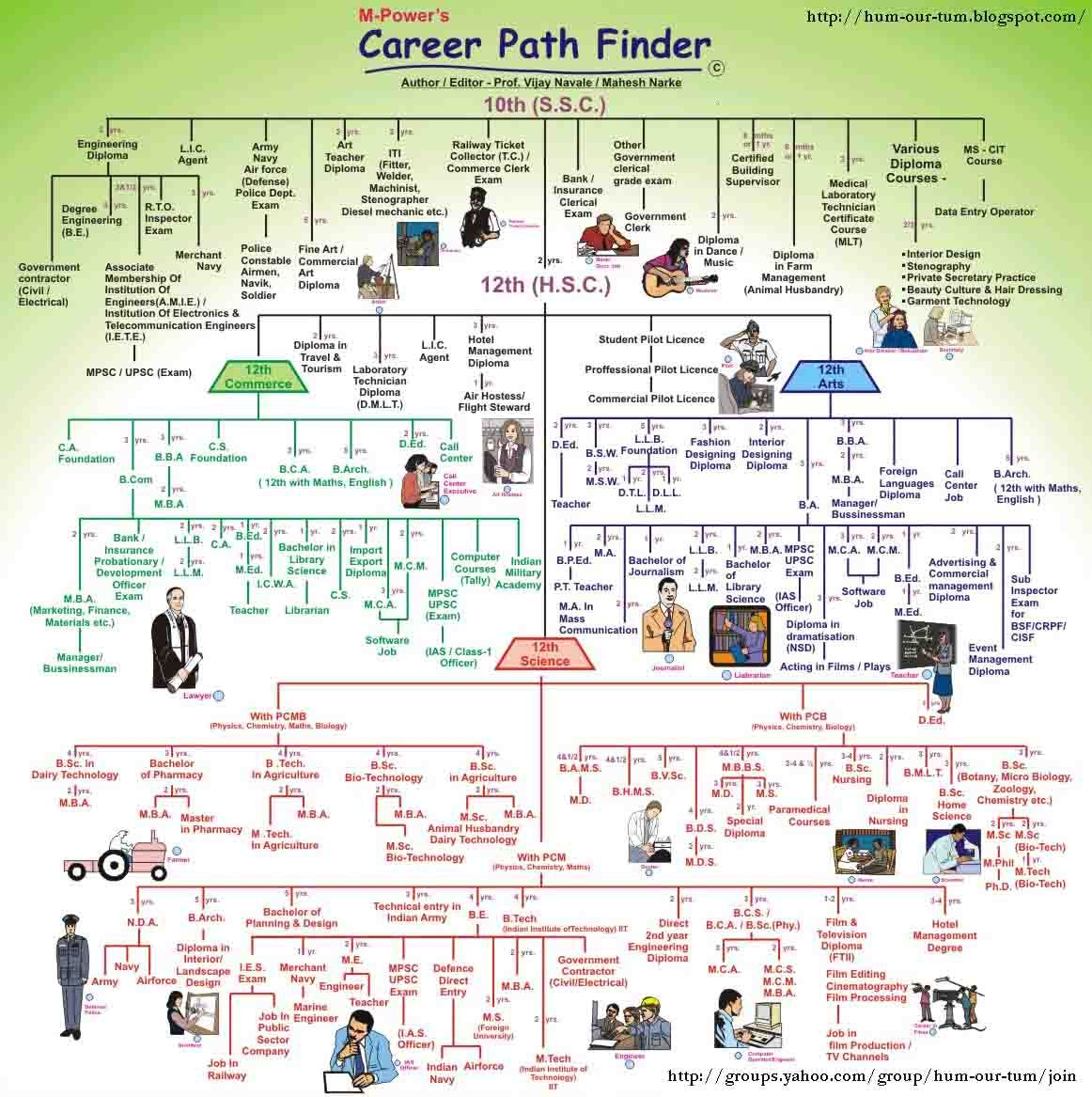 MPower's Career Path Finder Chart by Prof. Vijay Navale