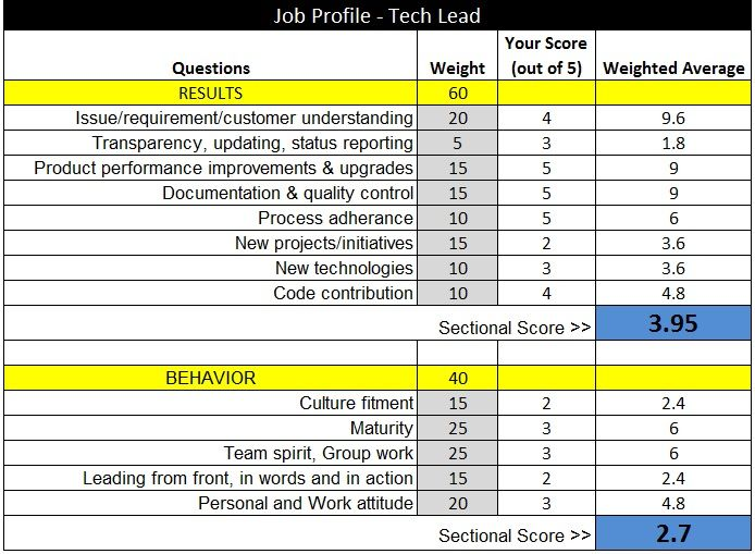 a foolproof performance appraisal matrix for startup employees - sample performance evaluation form