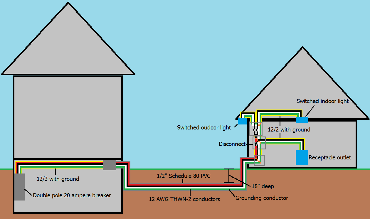 Multiwire branch circuit supplying garage Shed plans