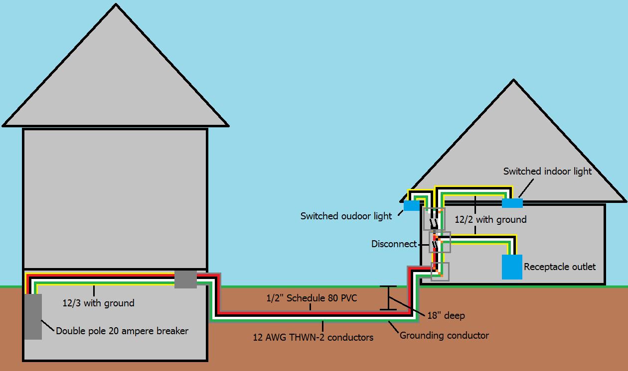 Multiwire branch circuit supplying garage | WIRING GARAGE 2017 | Detached garage, Garden shed