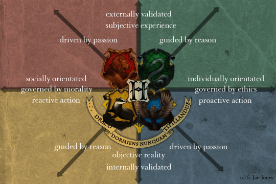 The Hogwarts House Matrix Harry Potter Houses Traits Hogwarts Houses Hogwarts