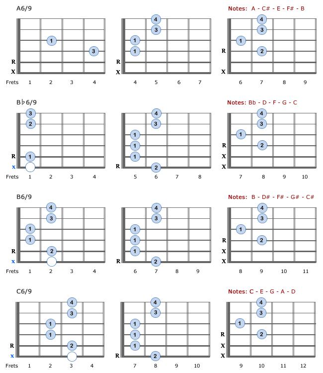 69 Guitar Chords A69 C69 Dwgood 33 Mozart Pinterest