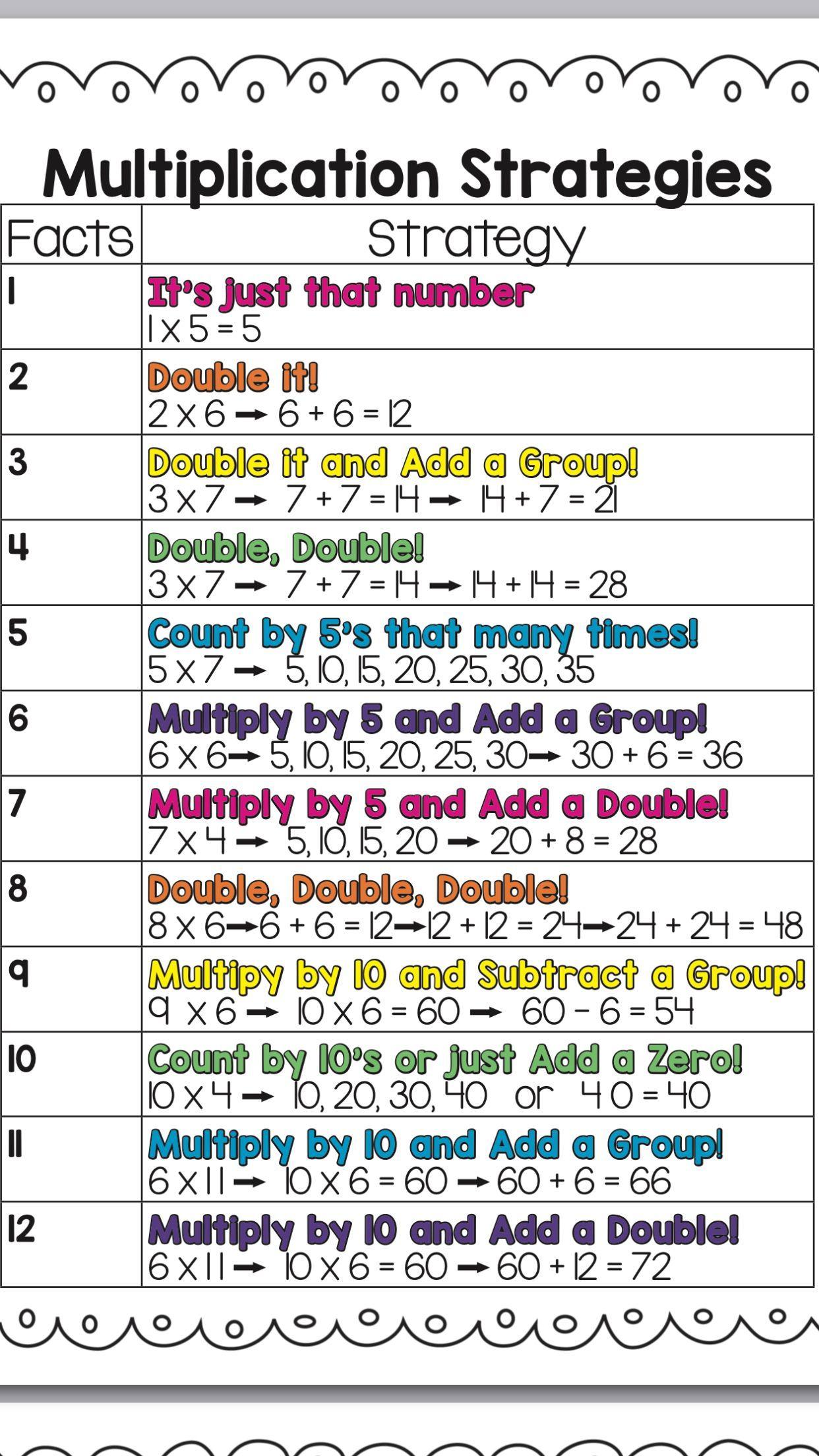 Multiplication tricks! | Rithik worksheets | Pinterest