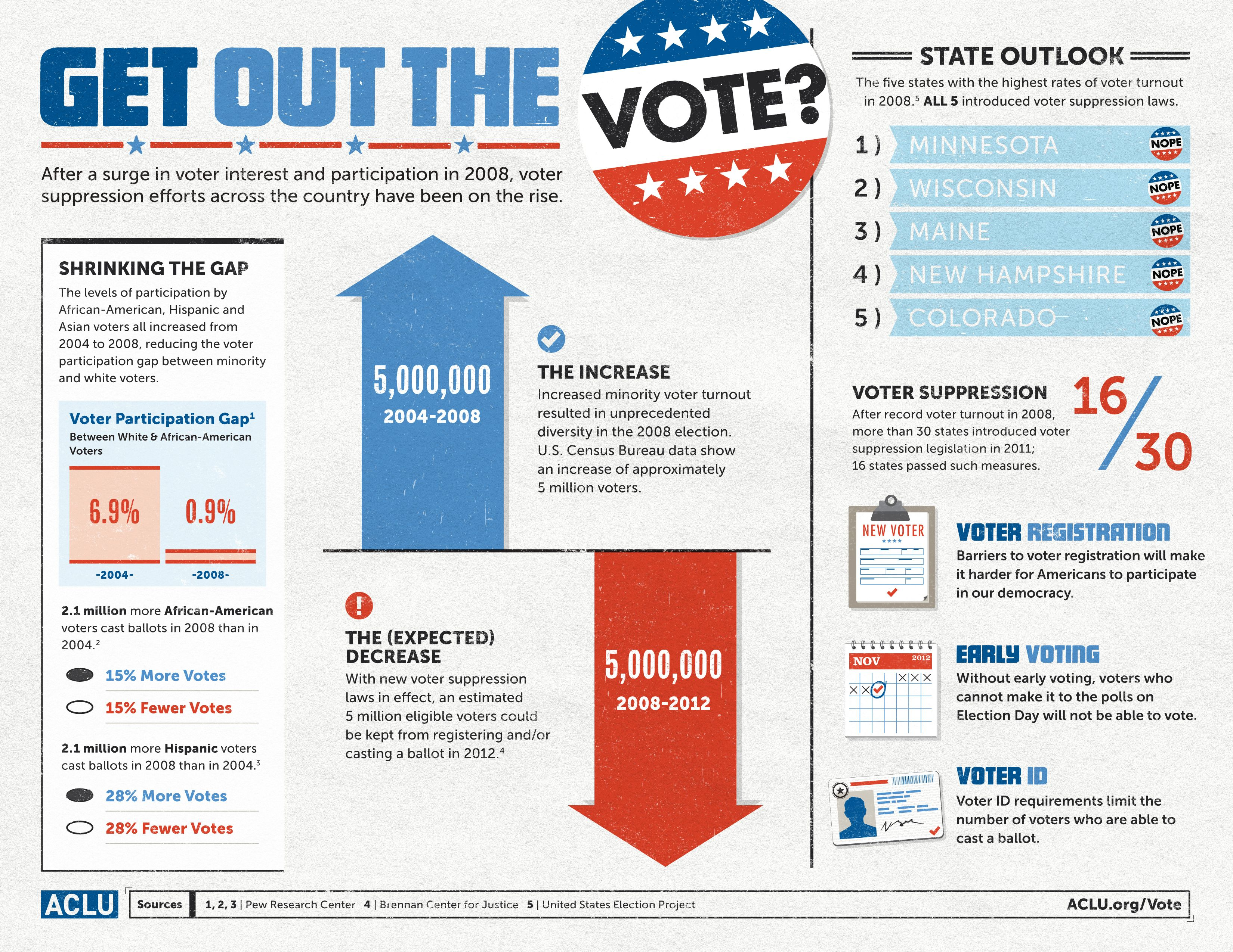 Get Out The Vote All Five States With The Highest Voter Turnout In 2008 Have Introduced Voter Suppression Laws Voter Get Out The Vote Vote