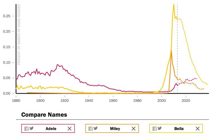 See How Popular Your Name Will Be In The Future Baby Names New Baby Products Popularity Chart
