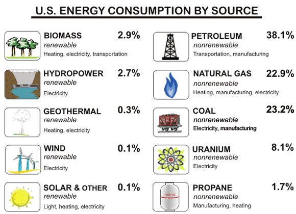 Energy Resources | Off the Grid Power Alternatives | Pinterest ...