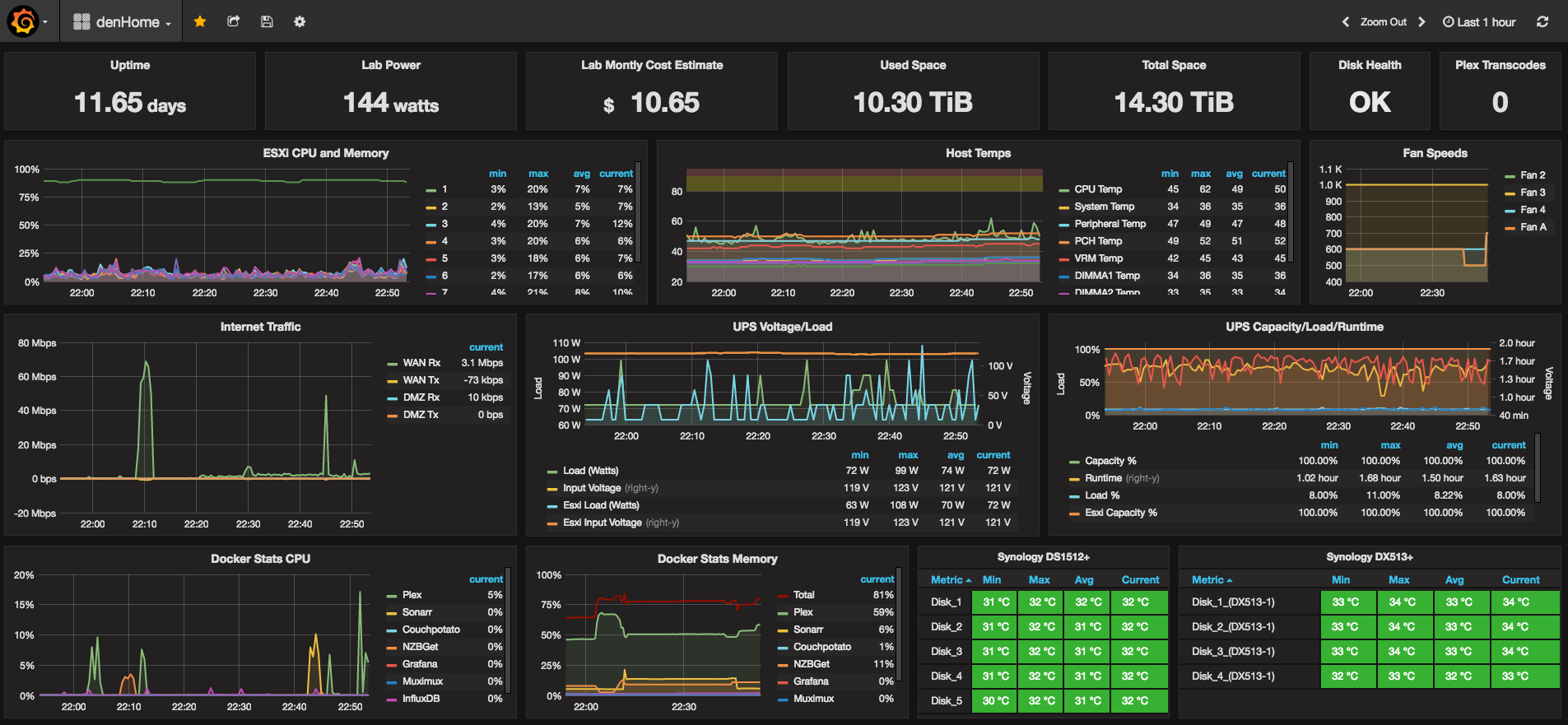 Setup A Wicked Grafana Dashboard To Monitor Practically
