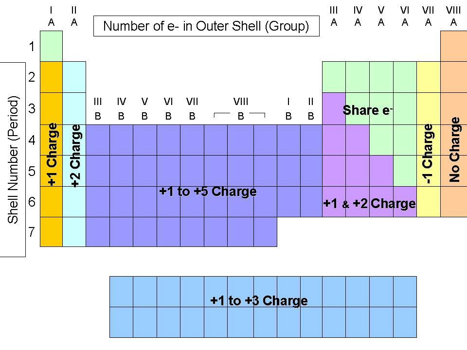 Periodic table charges chem pinterest chemistry help periodic table charges urtaz Gallery