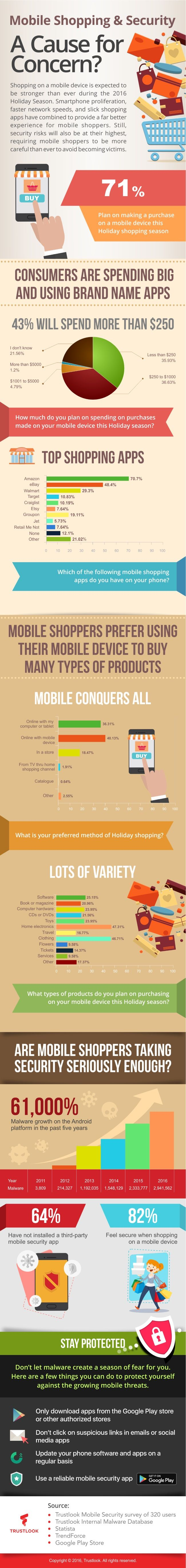 Mobile Shopping And Security #Infographic