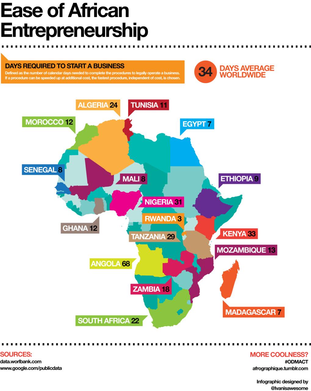 Das necesarios para abrir una empresa en algunos pases de africa das necesarios para abrir una empresa en algunos pases de africa infografia infographic tics y formacin gumiabroncs Images