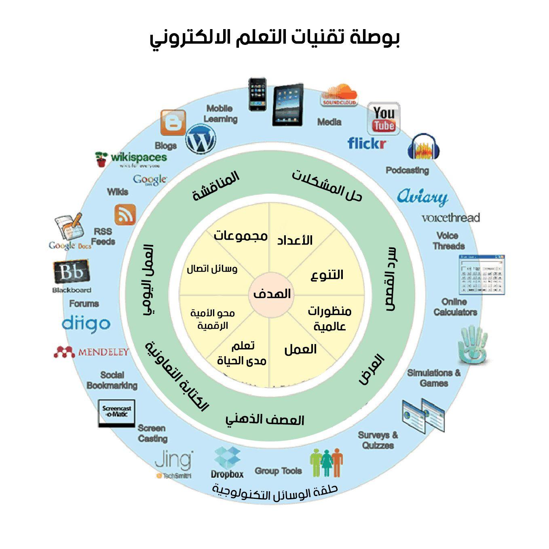 بوصلة تقنيات التعلم الإلكتروني تقنية التعليم Pie Chart Chart Podcasts
